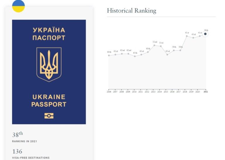 Україна піднялась на три позиції та зайняла 38 місце у рейтингу паспортів світу (між Парагваєм і Сербією)