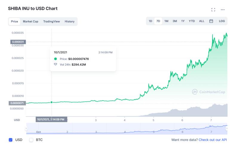 Криптовалюта Shiba Inu вышла на 12-е место по капитализации — за неделю ее курс вырос на 394% (не обошлось без Илона Маска)