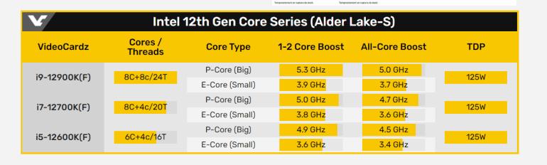 Amazon раскрыл европейские цены линейки настольных процессоров Intel Core i9 12-го поколения