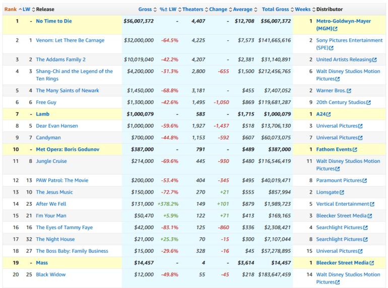 За первый уикэнд кинопроката в США бондиана «007: Не время умирать» собрал всего $56 млн, зато международный прокат уже перевалил за $300 млн