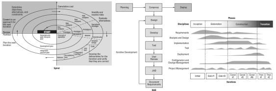 Iterative Incremental Models