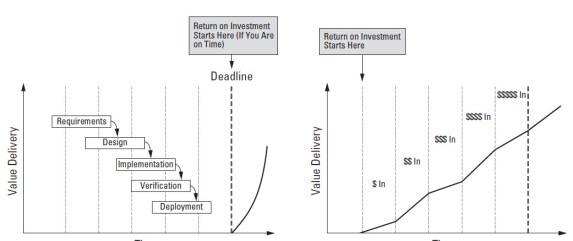 Value delivery and ROI in waterfall versus agile