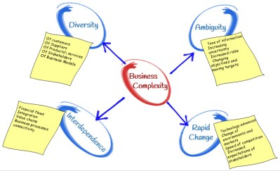 Sources of Business Complexity