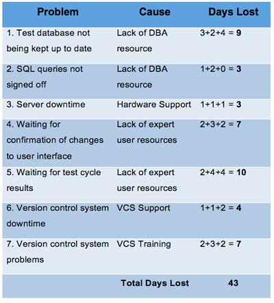 Pareto Analysis data