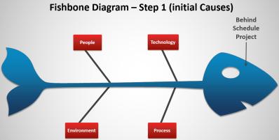 Fishbone step 1