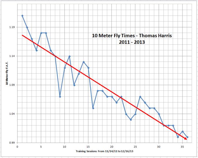 Harris 3 year Fly