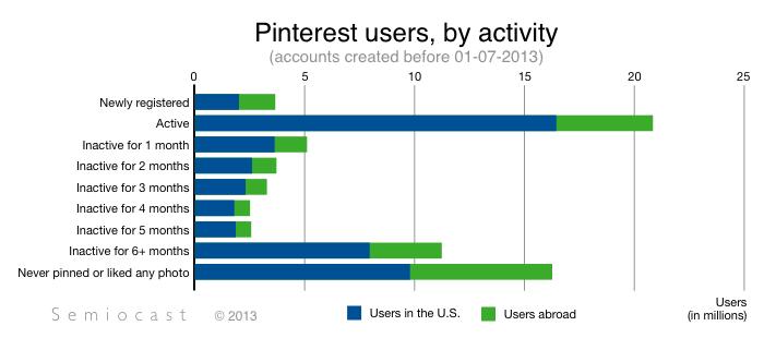 pinterest-stats