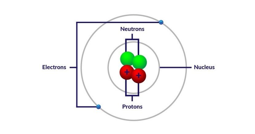 The Basic Structure of the Atom