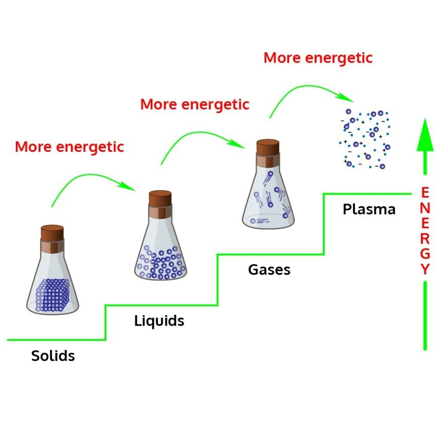 Kinetic Molecular Theory of Matter, Structure and Properties of Matter