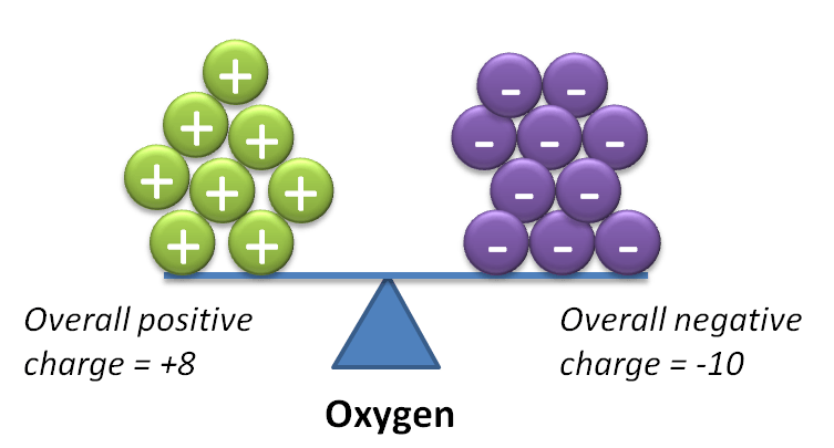 Oxygen Periodic Table of Elements Chemistry