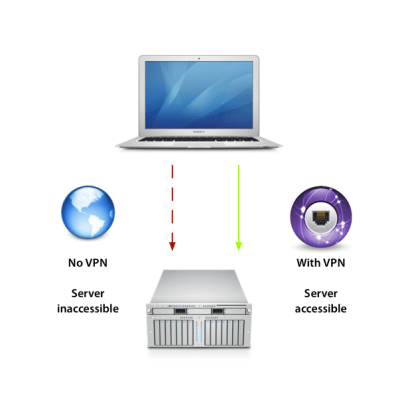 VPN Demystified - Understanding the Concept Behind Virtual Private Network.