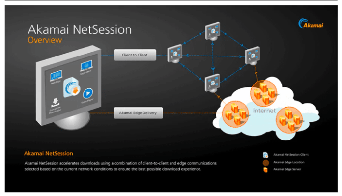 Akamai Netsession Client  - Screen Shot 2018 08 20 at 11 - What is Akamai Netsession Client? Safe or Not? (Working 2018)