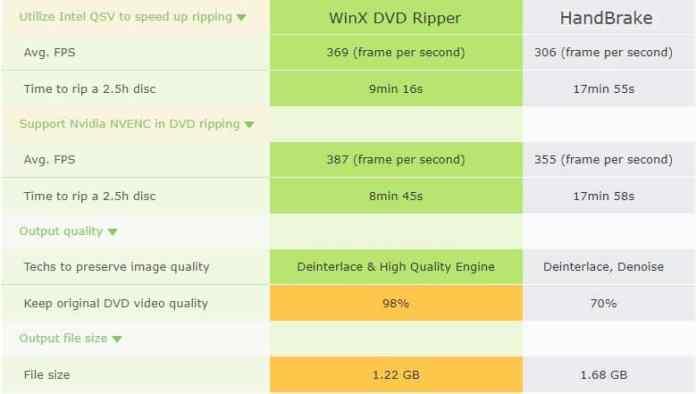 iTech Hacks | 2019 Best Free DVD Rippers Comparison