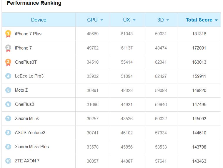iphone 7 classifica
