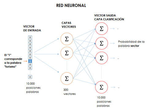 red neuronal turismo