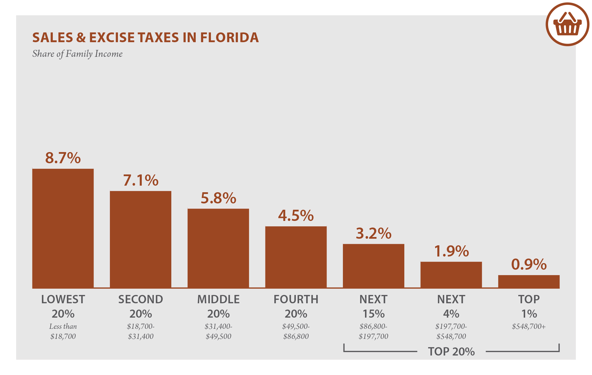 Florida Who Pays 6th Edition Itep