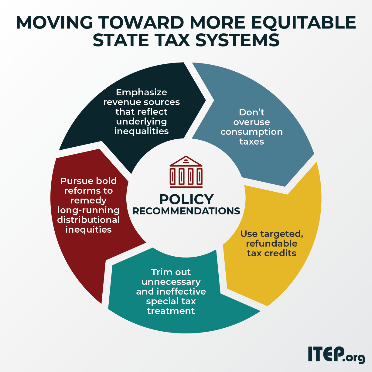 Moving Toward More Equitable State Tax Systems Itep