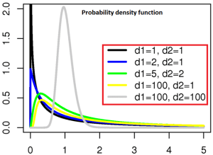 F distribution