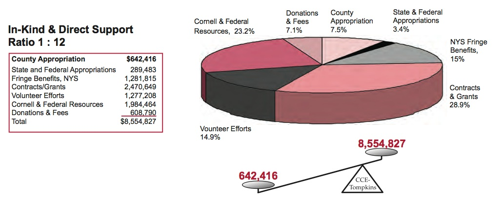 Cornell-Coop-Funding