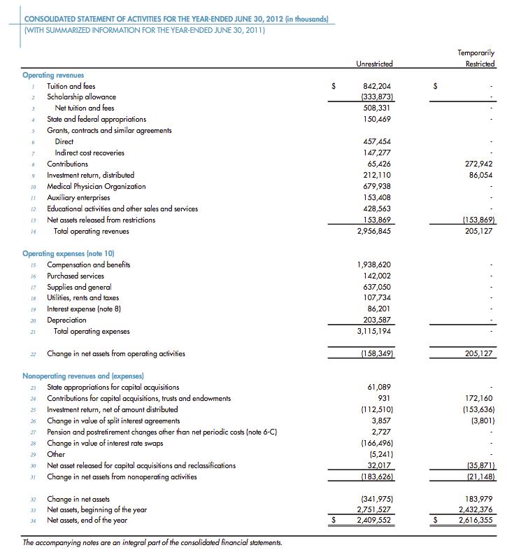 Cornell_Operating_Budget2012