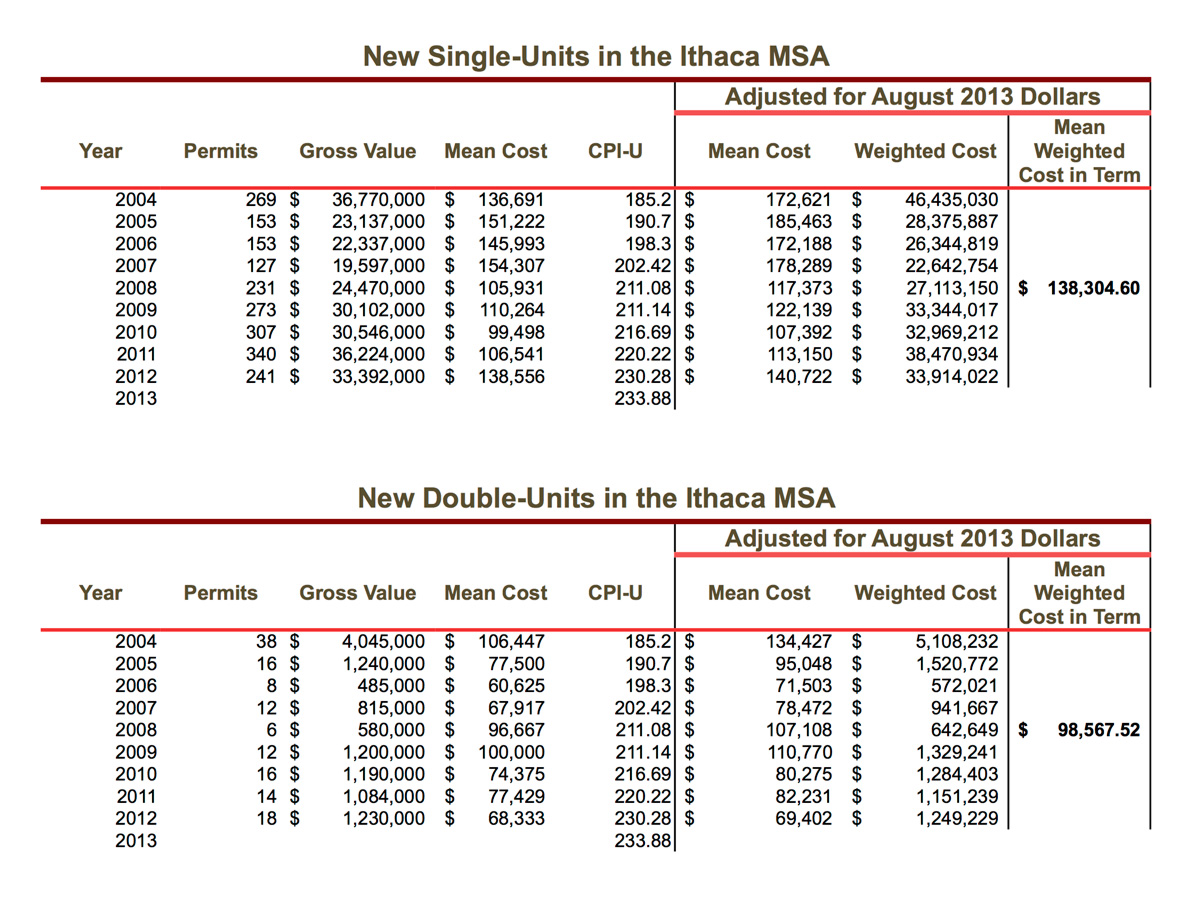 Singles-&-Doubles