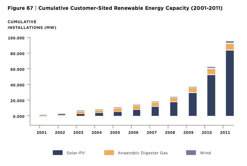 Customer-Sited-Capacity
