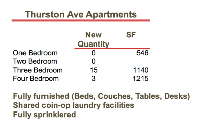 Thurston Ave Apartments Inventory
