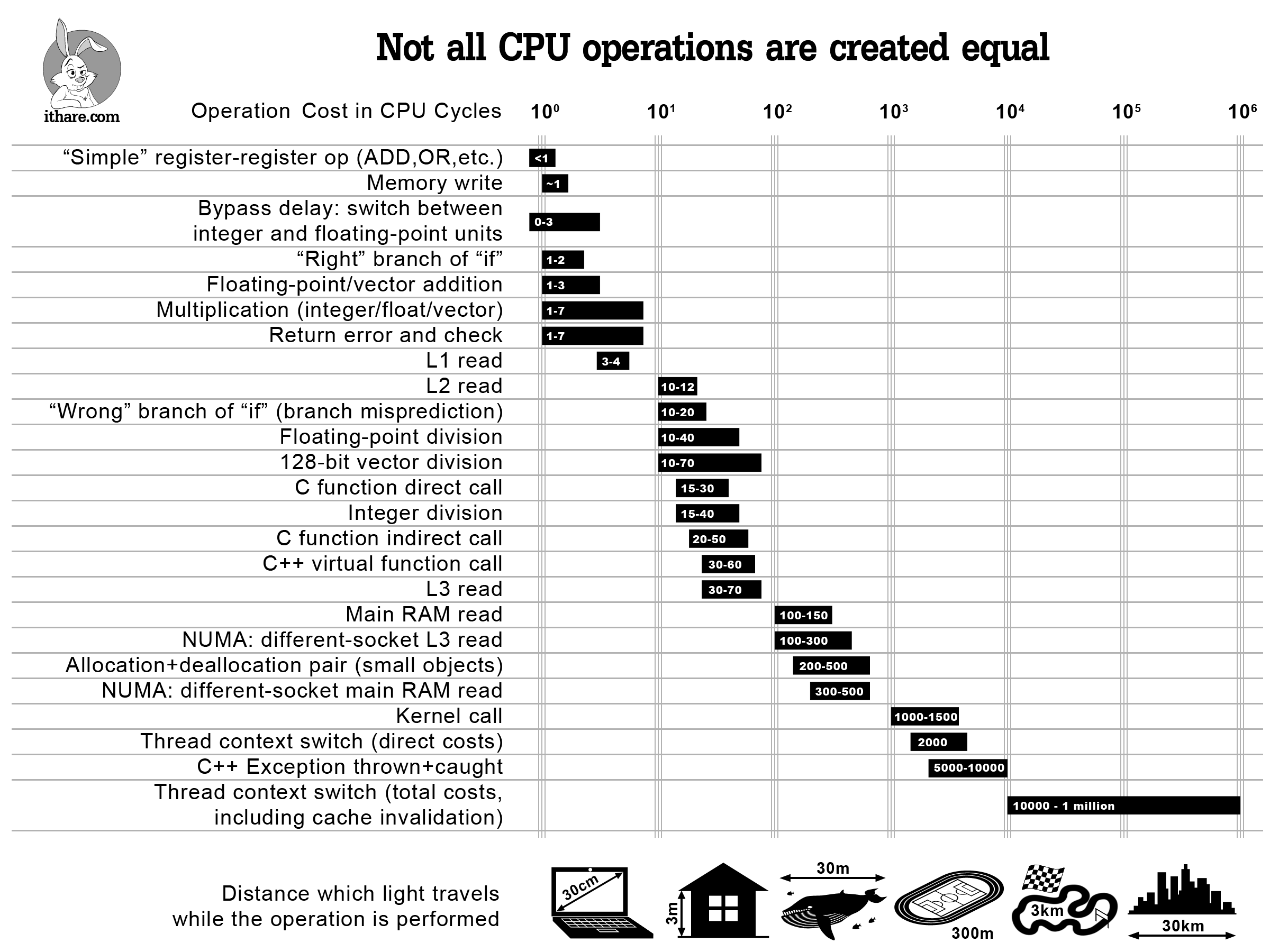 Not all CPU operations are created equal