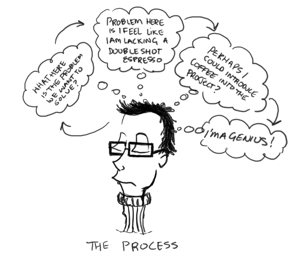 A Brief History Of Design Thinking The Theory P2