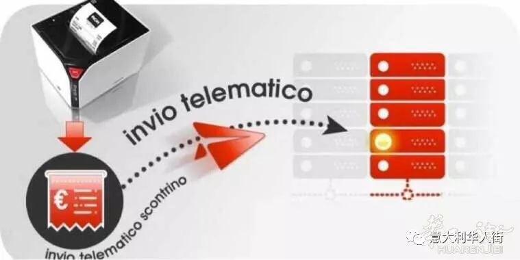 千呼万唤,意大利税务局终于出台电子小票指南!