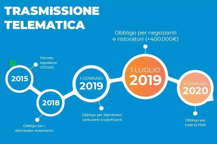 2020年意大利将全面推行电子小票