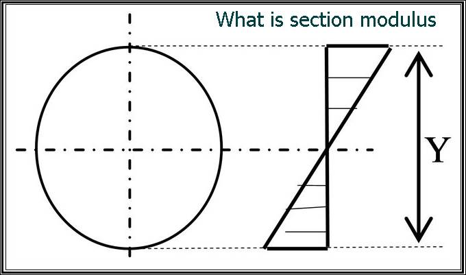 What is section modulus