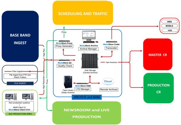 SI Media media asset management diagram