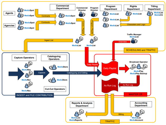 SI Media playlist diagram
