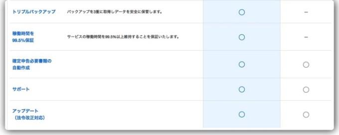 150131 mf cloud account info 2