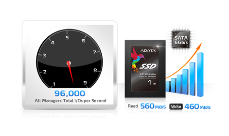 Adata SP920 SSD - SPeed