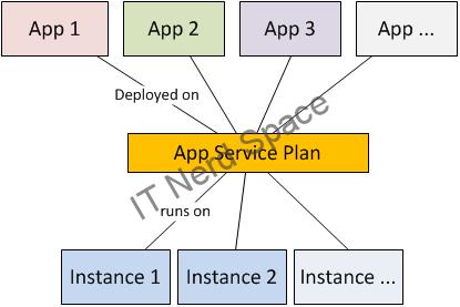 Azure App Service Architecture (1)