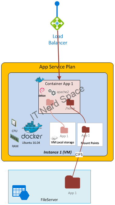 Azure App Service Architecture on Linux (single App & Instance)