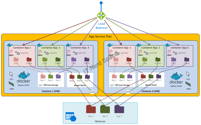 Azure App Service Architecture on Linux (multiple Apps & Instances)