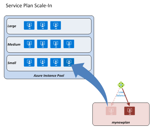 app-service-plan-provisioning-scale-in