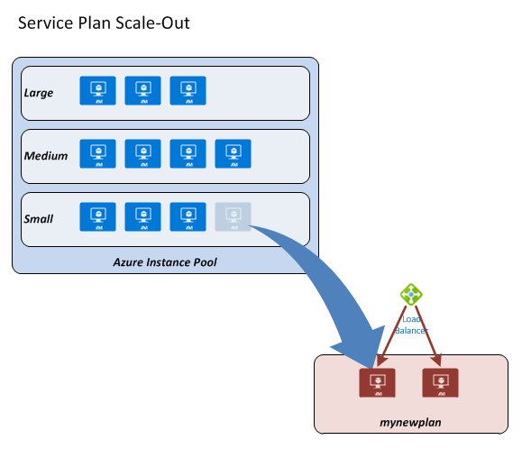 app-service-plan-provisioning-scale-out