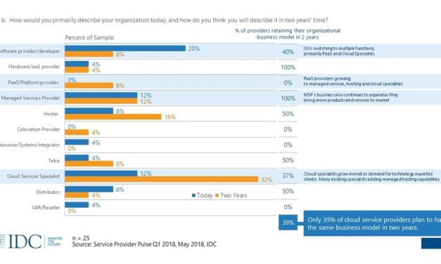 New IDC Survey Finds That Less Than 40% of Cloud Service Providers Plan to Have the Same Business Model By 2020
