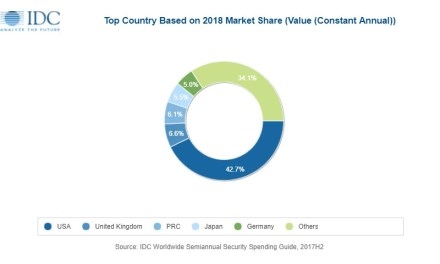 New IDC Spending Guide Forecasts Worldwide Spending on Security Solutions Will Reach $133.7 Billion in 2022