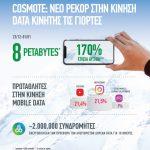 Νέο ρεκόρ στην κίνηση δεδομένων κινητής τηλεφωνίας της COSMOTE.
