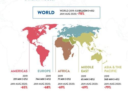 Ο ΔΙΕΘΝΗΣ ΤΟΥΡΙΣΜΟΣ ΜΕΙΩΘΗΚΕ ΚΑΤΑ 70% ΚΑΘΩΣ ΟΙ ΠΕΡΙΟΡΙΣΜΟΙ ΤΑΞΙΔΙΟΥ ΕΠΗΡΕΑΖΟΥΝ ΟΛΕΣ ΤΙΣ ΠΕΡΙΟΧΕΣ  UNWTO