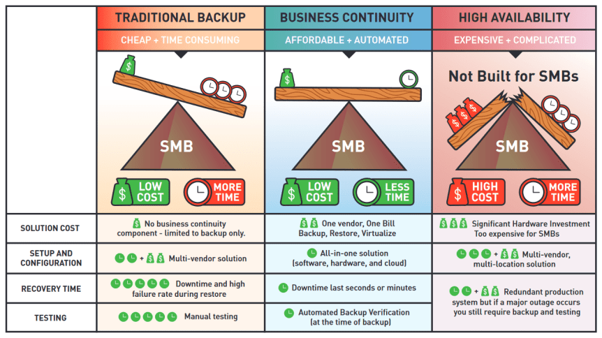 Traditional Backup vs Business Continuity vs High Availability Comparison Graphic