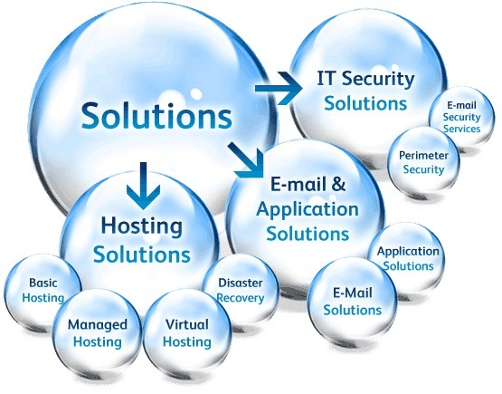 Hosting Solutions, Email & Application Solutions. and IT Security Solutions