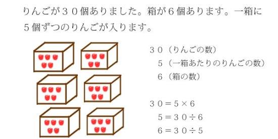 りんごの数と箱の数と箱の中のりんごの数