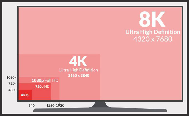 LED LCD vs OLED - Screen Size