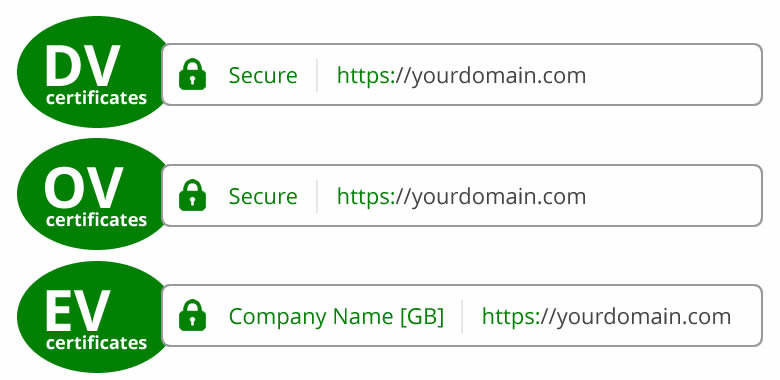 Best SSL Certificate